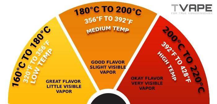 Best temperature settings for vaping
